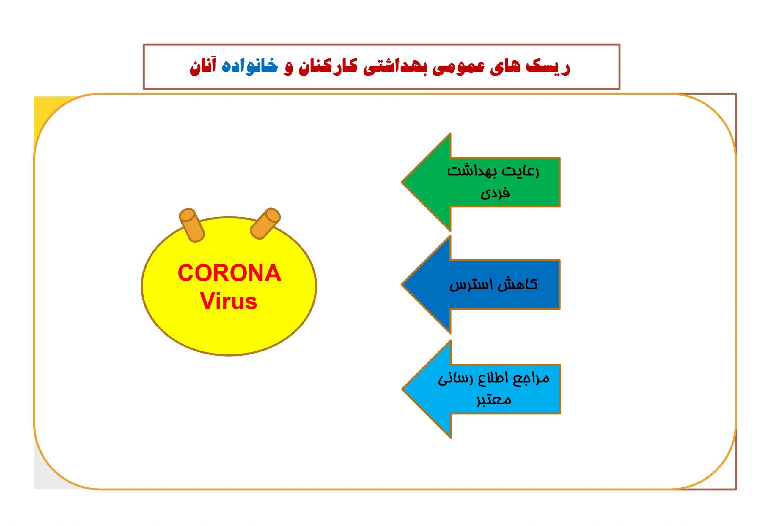 پروتکل کرونا ویروس